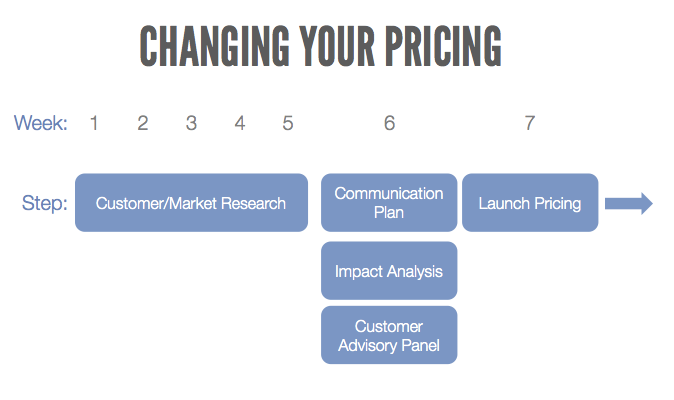 changingprices
