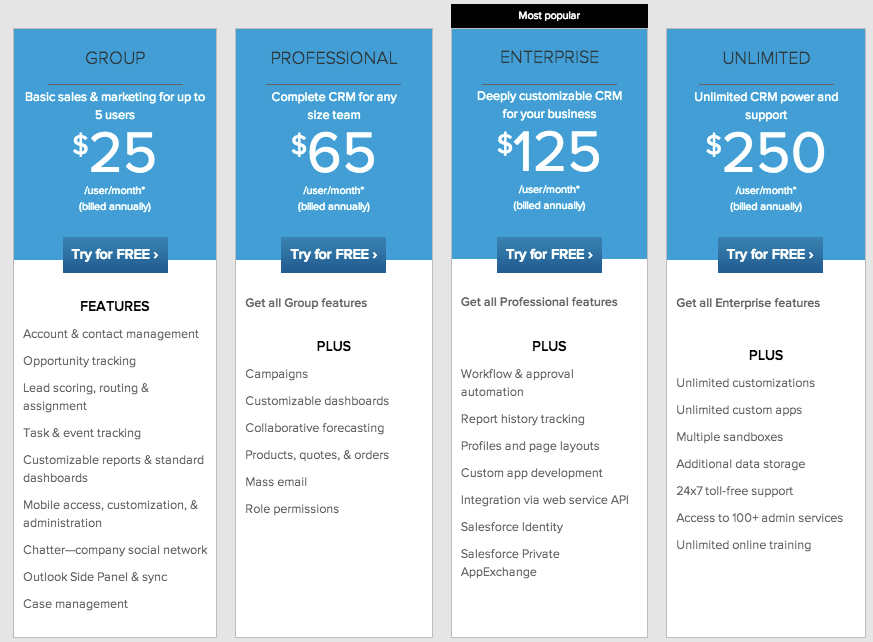 Lessons from the Top 5 SaaS Pricing Pages