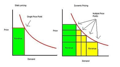 How Does Dynamic Pricing Work? Examples, Strategies, and Models