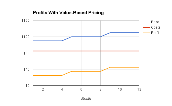 3 Common Pricing Strategies + Why Value Based Pricing is the