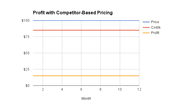 3 Types Of Pricing Strategy And Why You Need Value Based Pricing