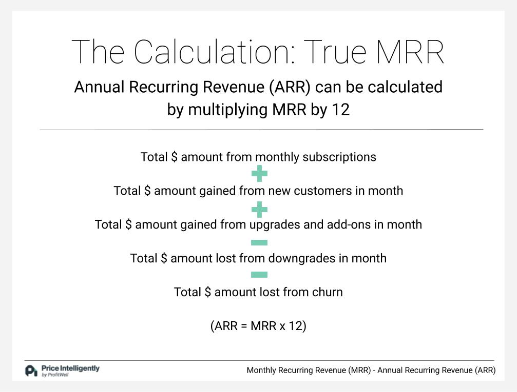 Calculating True MRR