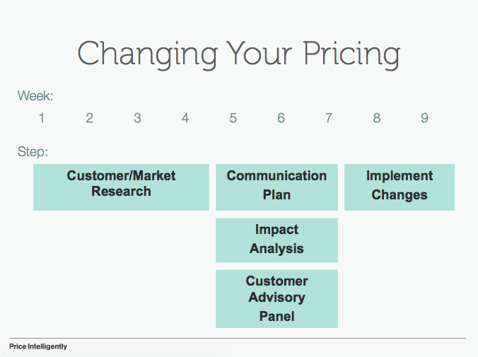 Changing-your-pricing