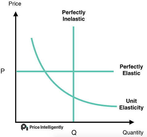 let's take a look at the basics and run through the foundation of price  elasticity for a saas product
