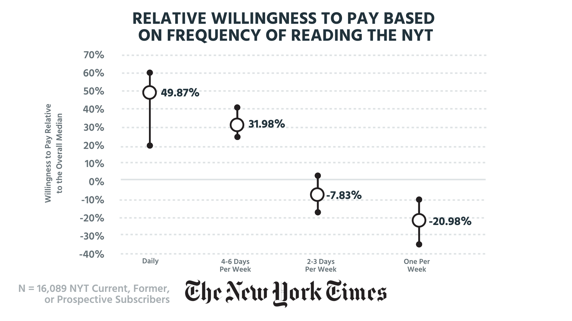 Frequency Reading NYT