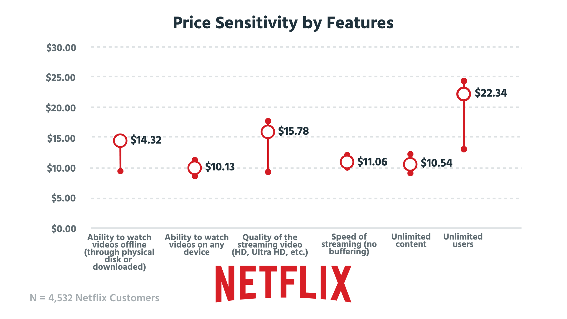 Netflix_PriceSens_Features .png