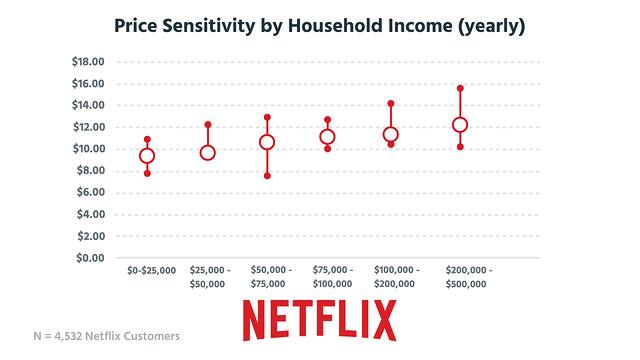 Netflix_PriceSens_Income.png