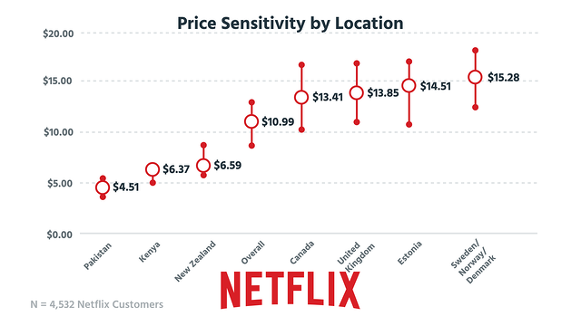 Netflix_PriceSens_Location.png
