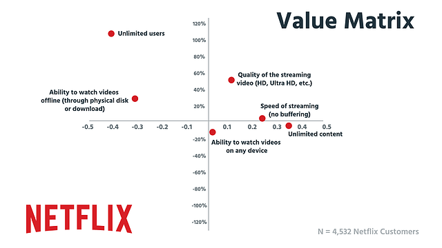 Netflix_ValueMatrix.png