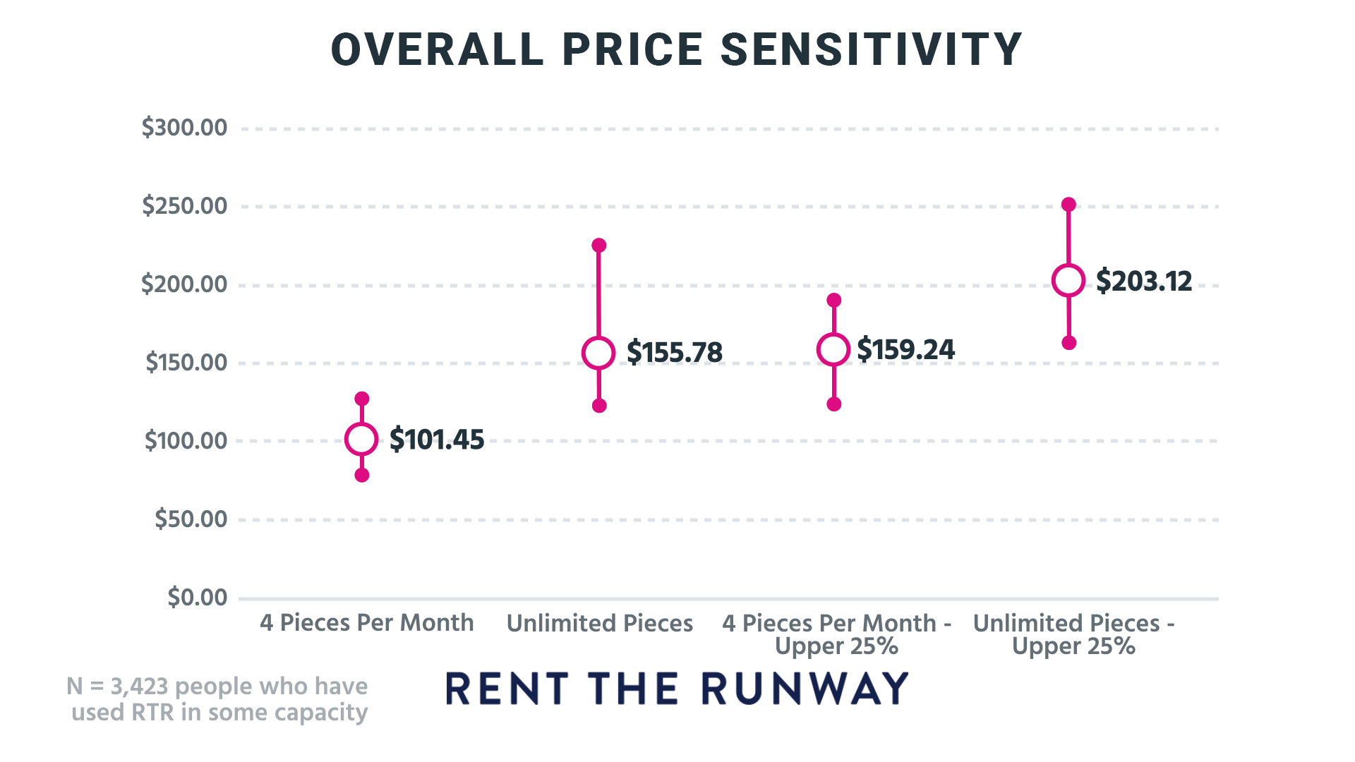 Overall_Price_Sensitivity-1.png