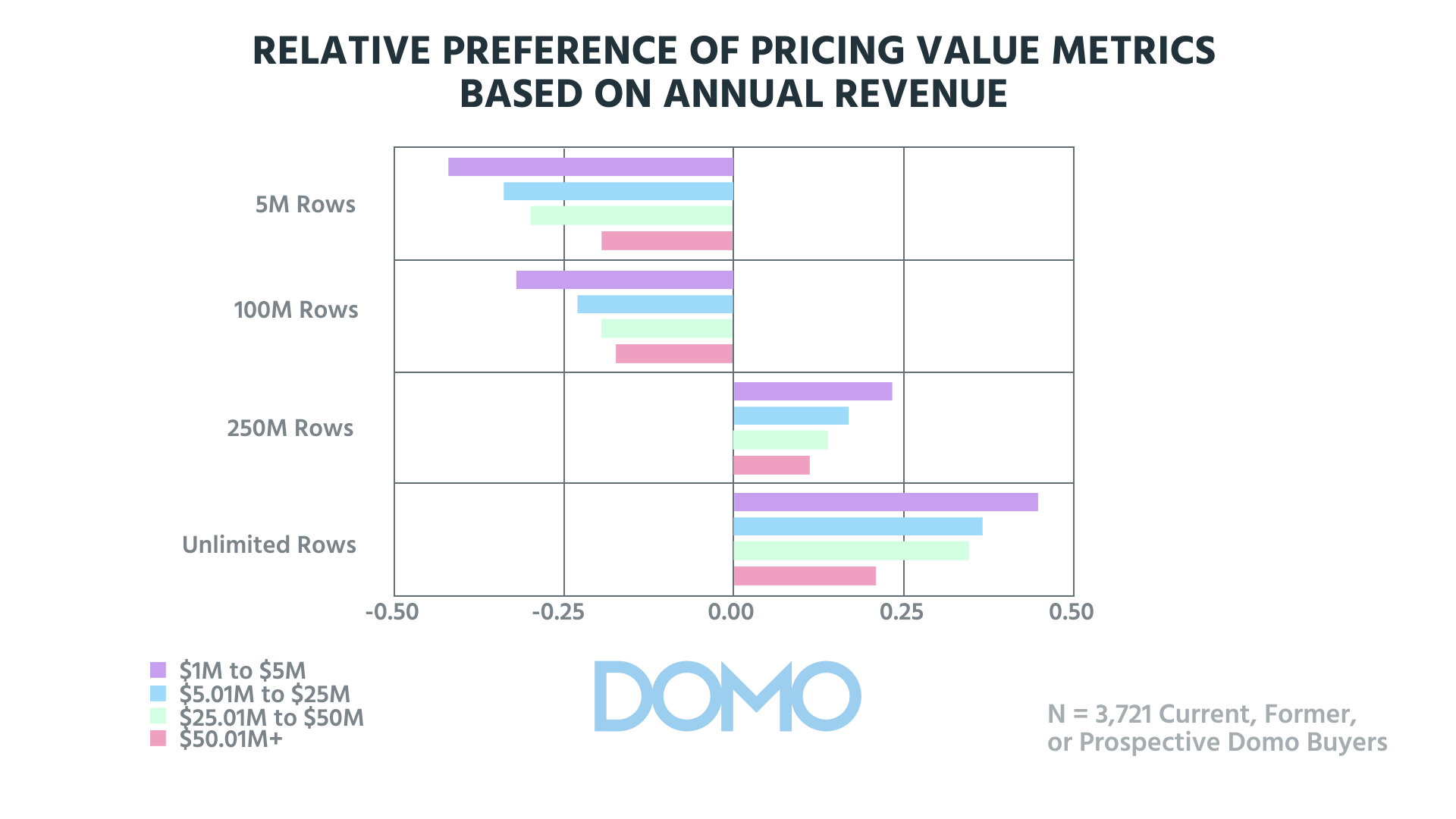 Pricing Preference Annual Revenue