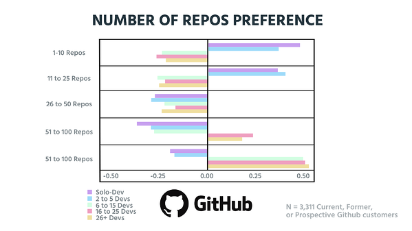 Relative Preference -Number of repos