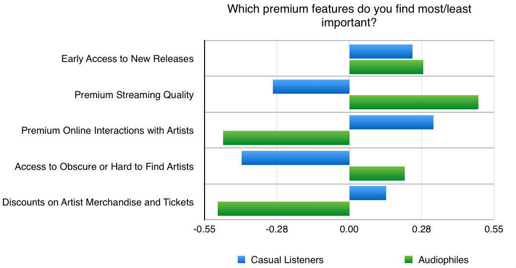 Relative-Preference-Audiophiles
