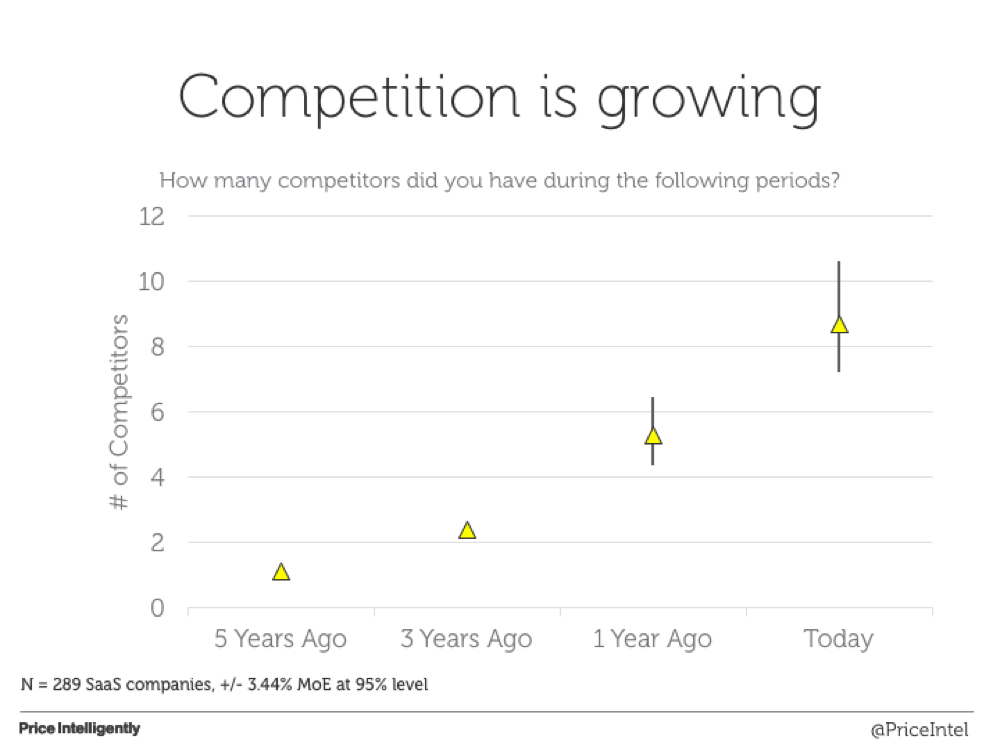 SaaS-Competition-Prevalence-Image.png