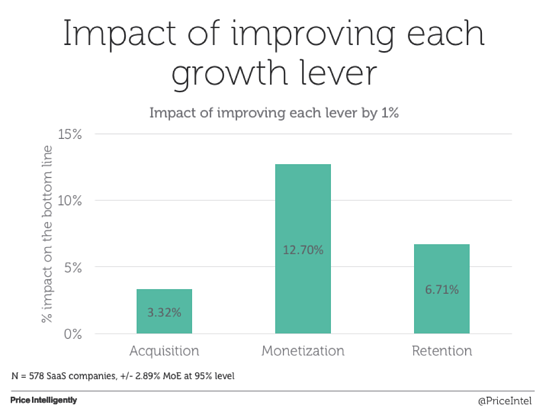 SaaS-Growth-Levers-image.png