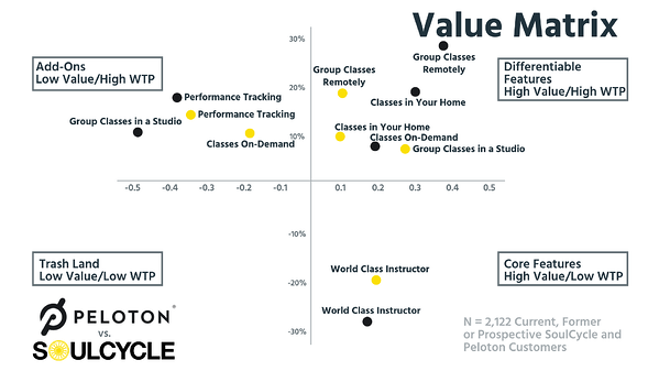 Value Matrix - Peloton vs SoulCycle