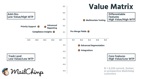 Value Matrix