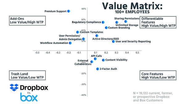 Value Matrix 100+