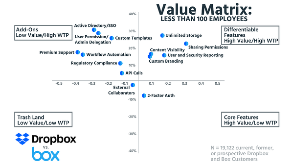 Value Matrix Less than 100