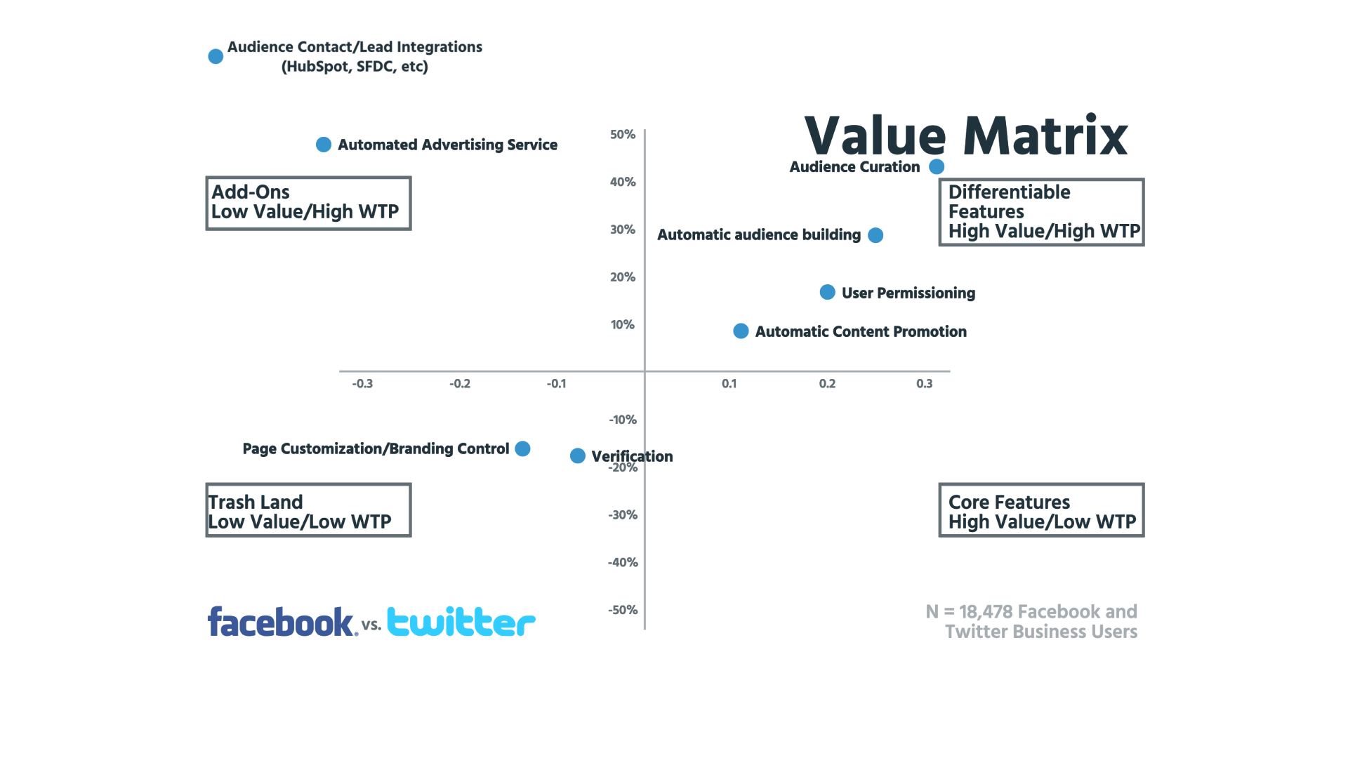 Value Matrix Zoom Out
