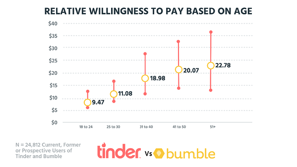 Long aimed at just how does your online dating app, what are some women are looking for love, rather than.