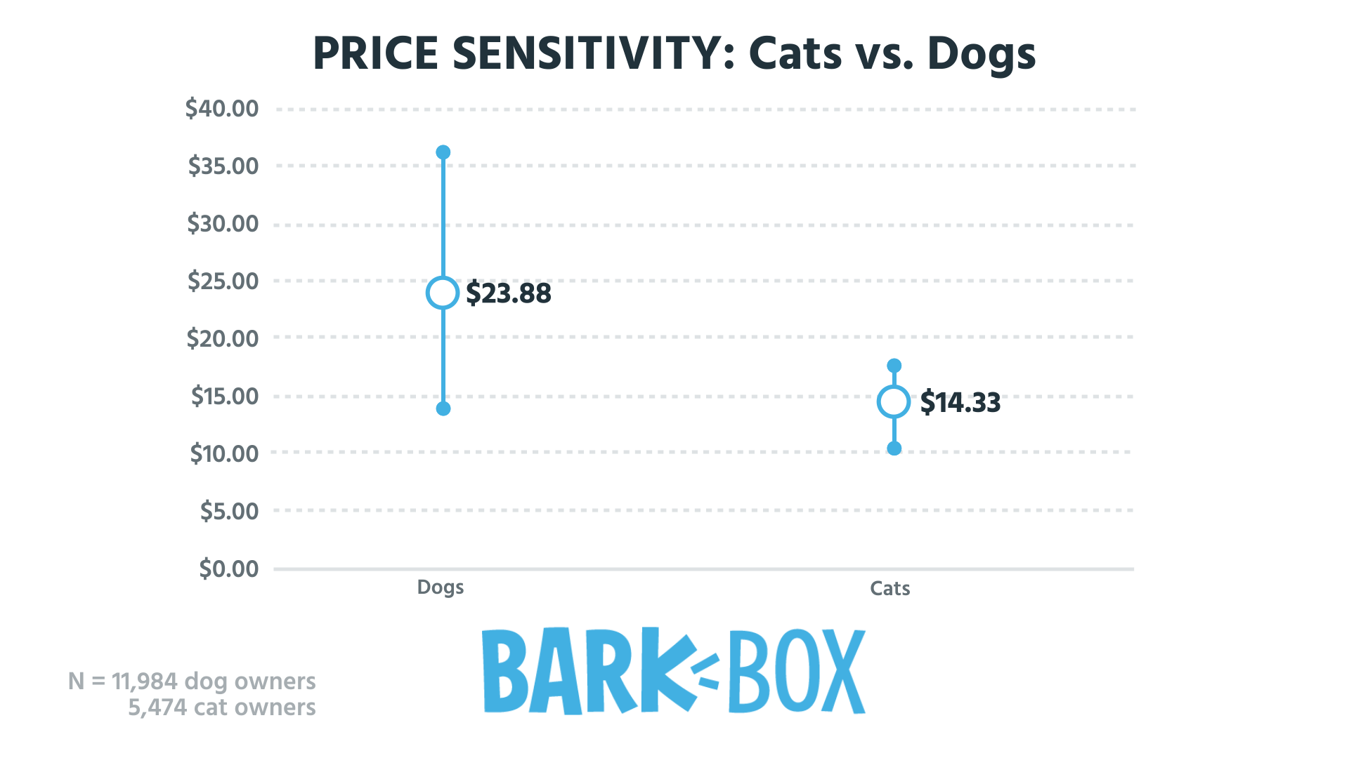 WTP cats vs dogs (0;00;04;13)