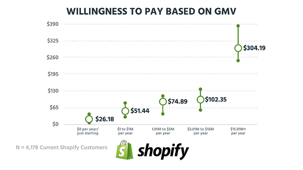 Willingness to Pay based on GMV