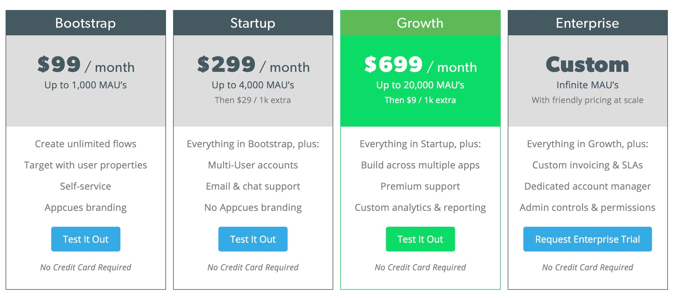 appcues pricing