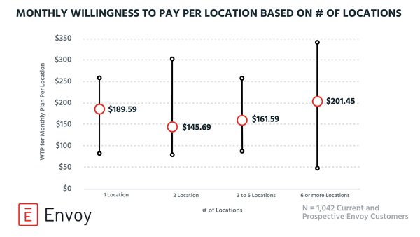 Willingness to pay - location