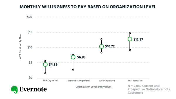 Willingness to pay based on organization level