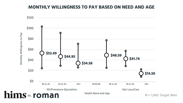Monthly willingness to pay based on age