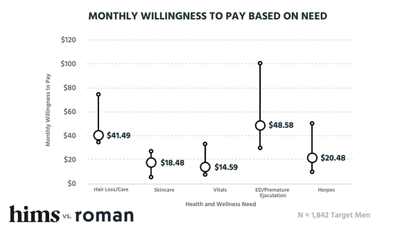 Monthly willingness to pay based on need