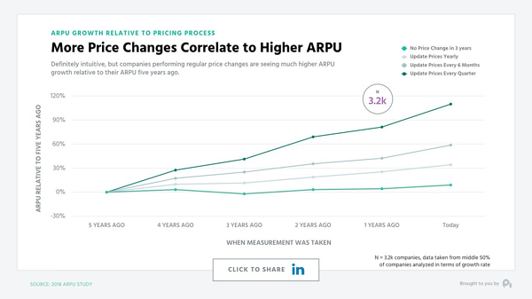 Price change to ARPU correlation