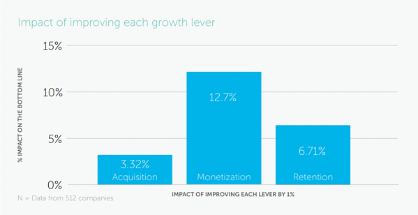 subscription-pricing--02-monetization-impact-on-growth.png