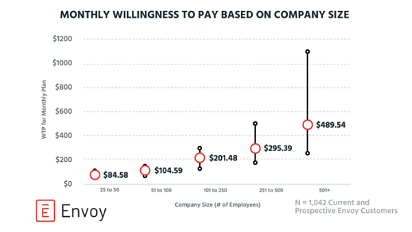 Willingness To Pay: What Is It and How to Calculate Customer WTP