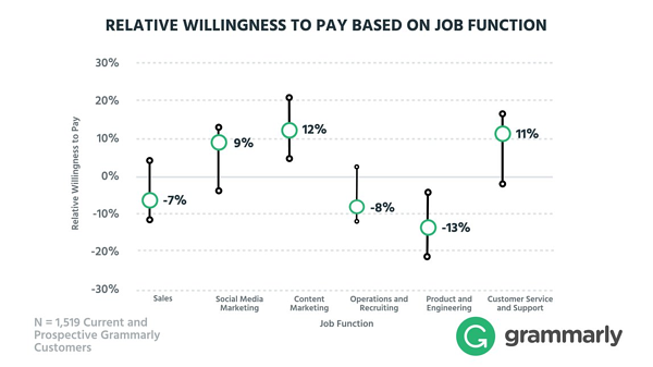 Grammarly customer willingness to pay based on job function.