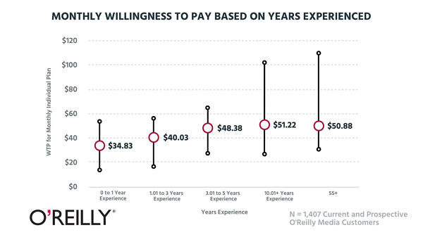 Monthly willingness to pay based on years experienced