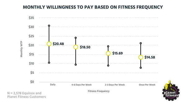 Tearing down the pricing of Equinox and Planet Fitness