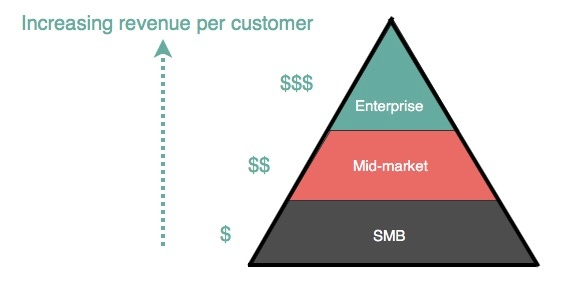 customer pyramid