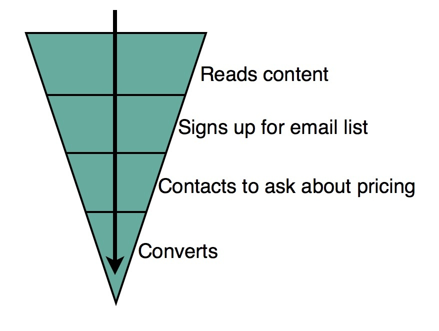 direct conversion funnel