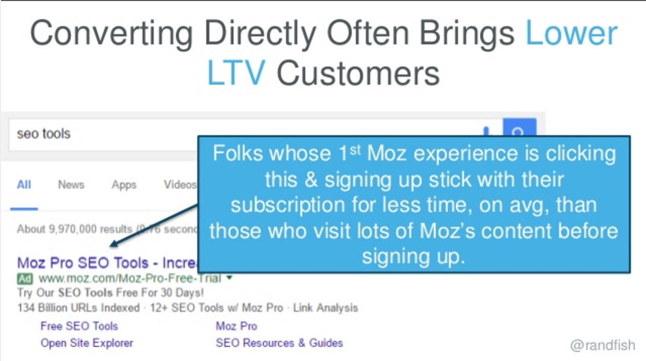 direct conversions lower ltv slide