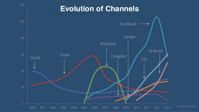 evolution_of_channels.jpg