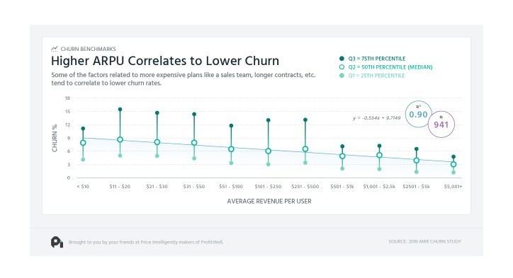 higher arpu lower churn graph