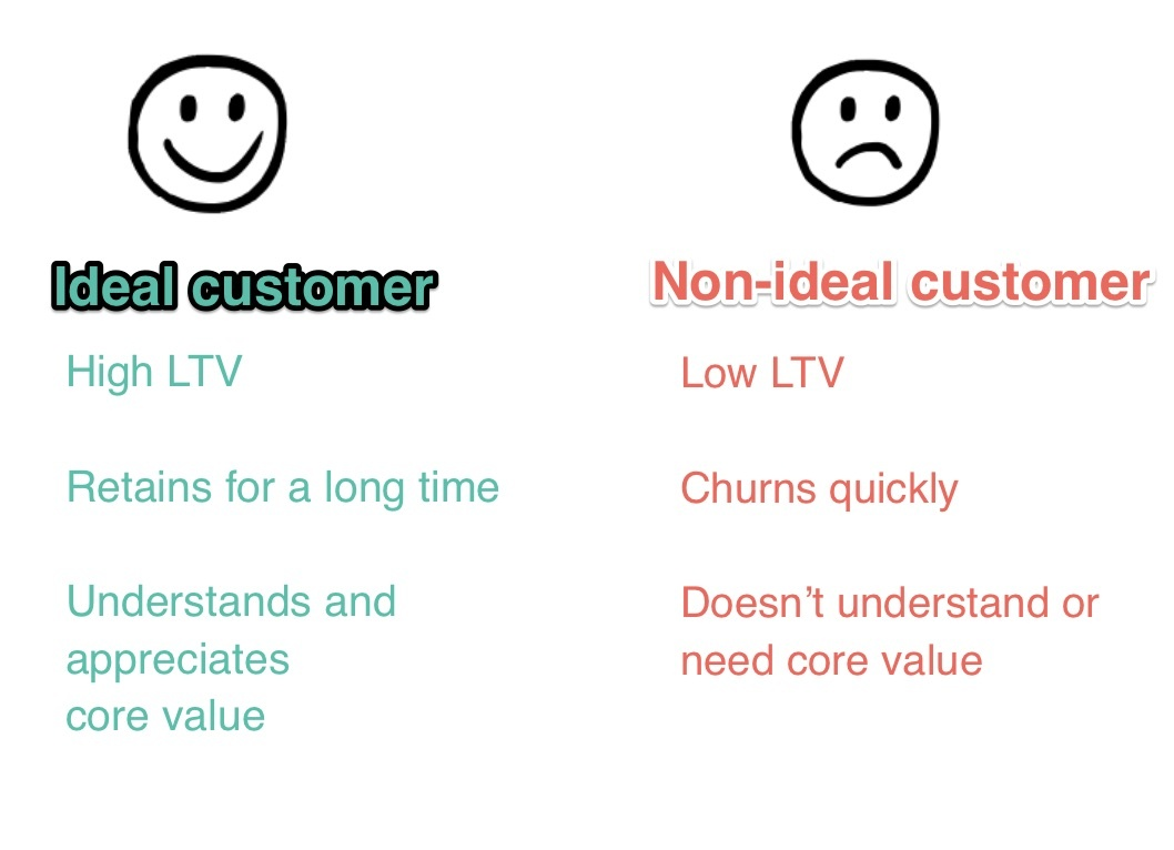 ideal and non ideal customers