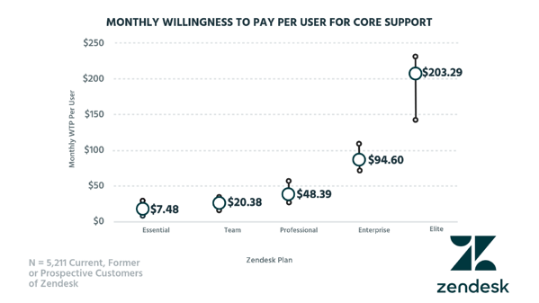 Tearing Down Zendesk's Pricing