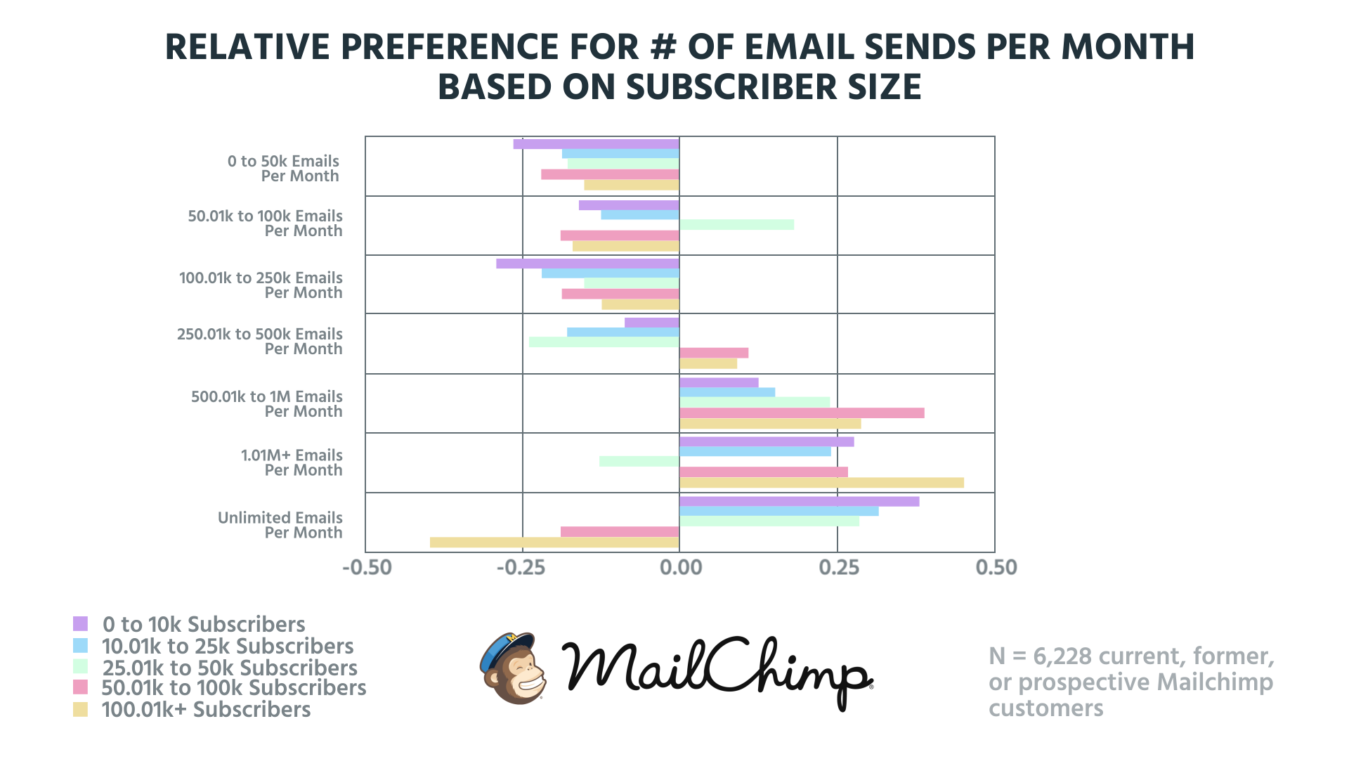 relative preference - email sends
