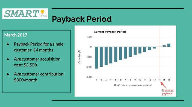saas payback period board deck