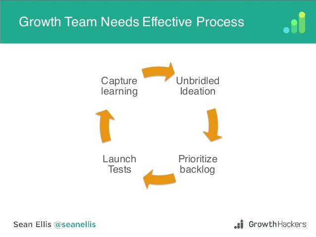 saasfest-2015-scaling-authentic-growth-by-sean-ellis-of-growthhackers-18-638.jpg