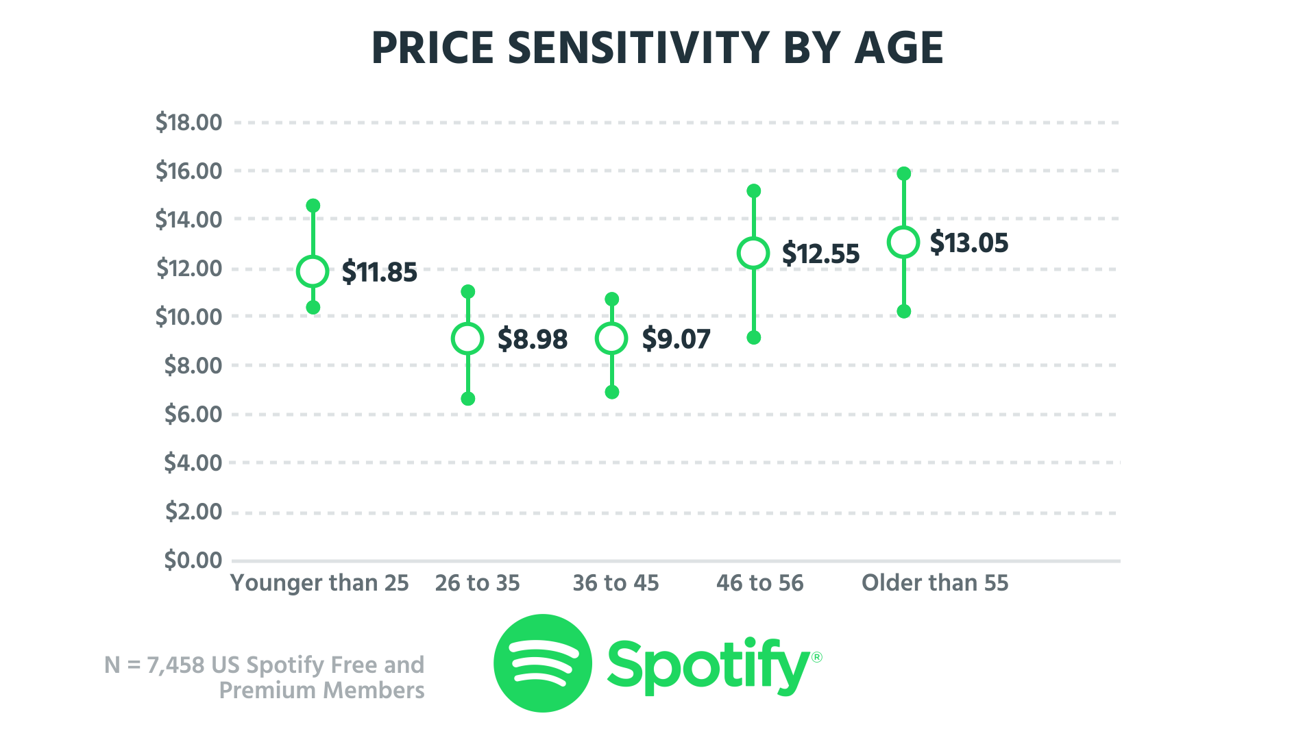 spotifyagepricesensitivity.png