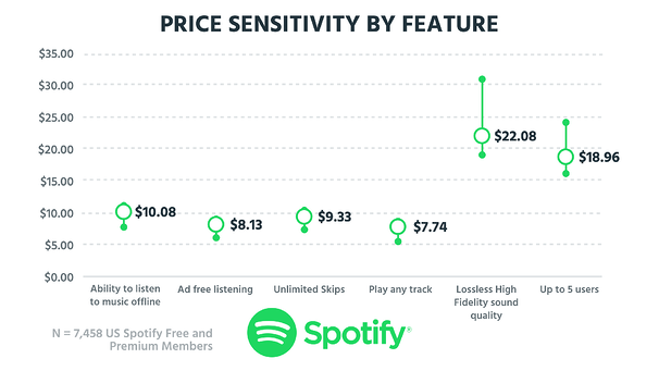 Tearing down Spotify's pricing